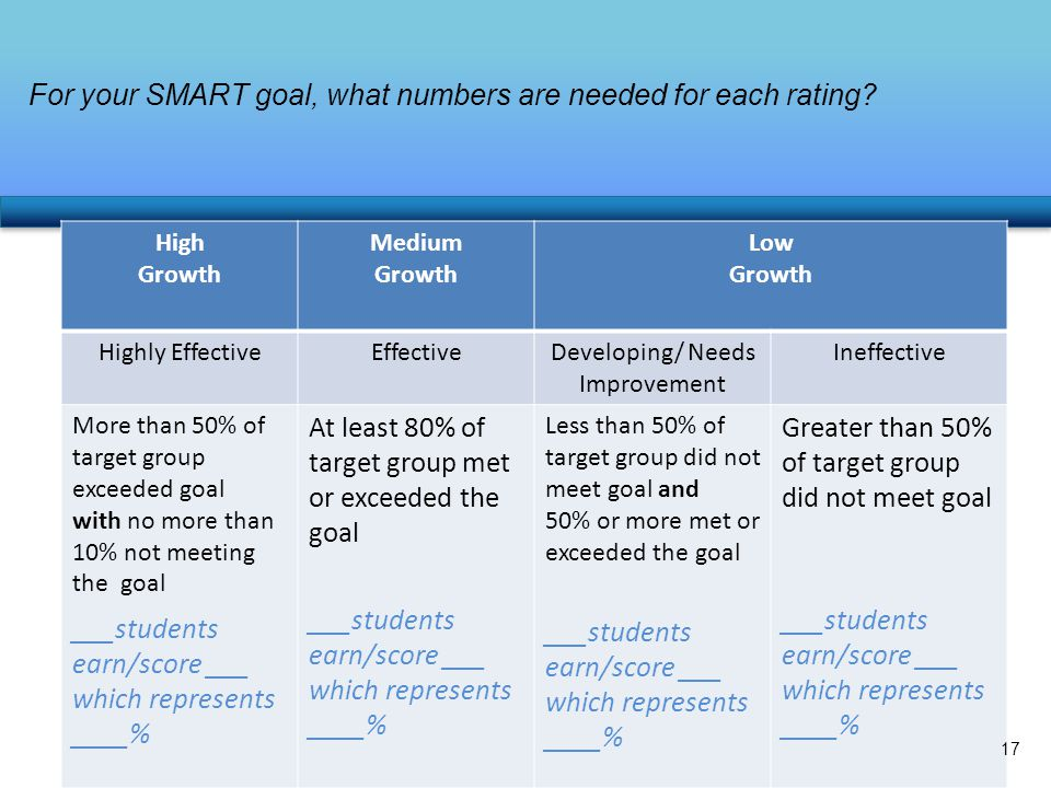 For your SMART goal, what numbers are needed for each rating