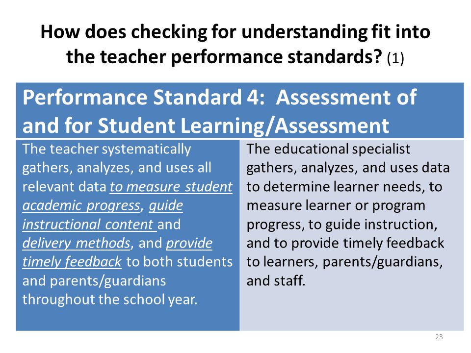 How does checking for understanding fit into the teacher performance standards (1)