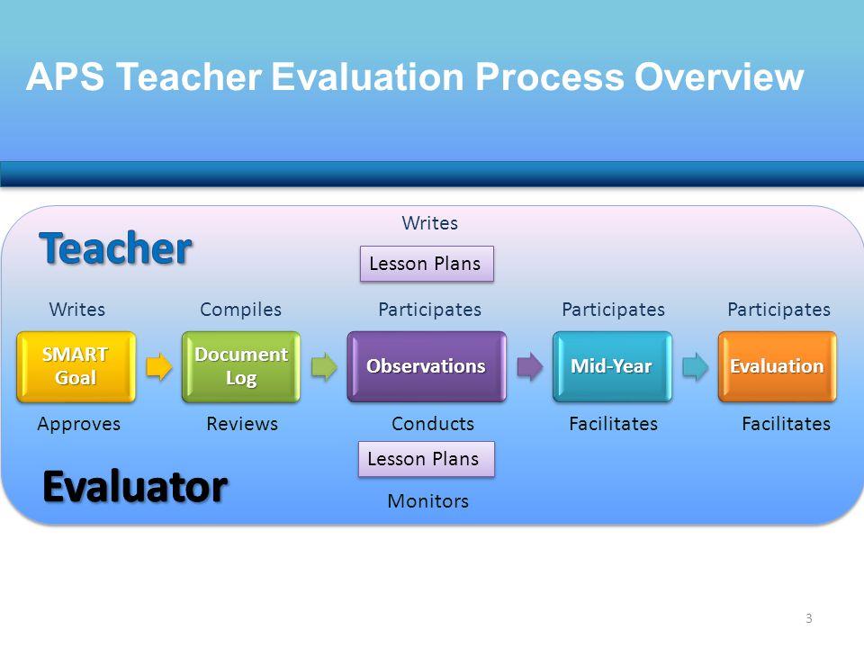 APS Teacher Evaluation Process Overview