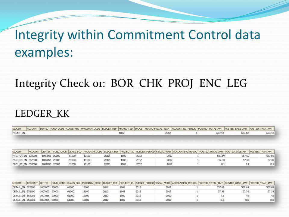 Integrity within Commitment Control data examples: