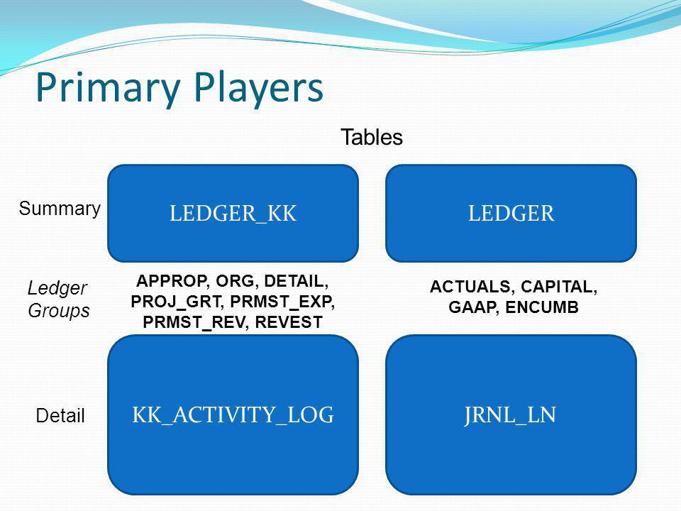 Primary Players Tables LEDGER_KK LEDGER KK_ACTIVITY_LOG JRNL_LN
