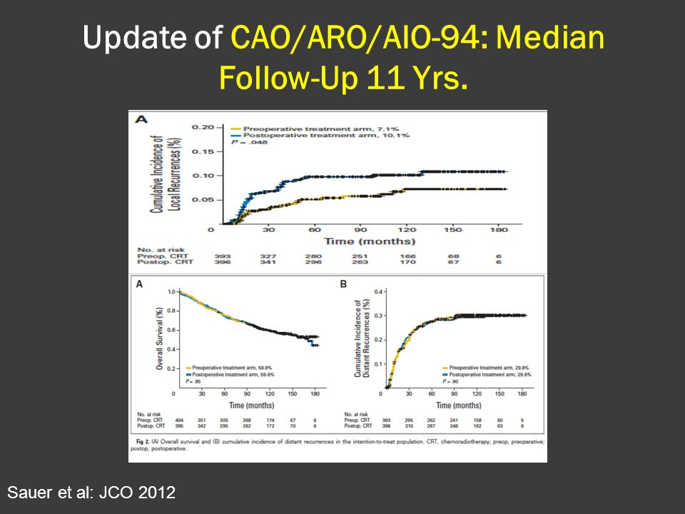 Update of CAO/ARO/AIO-94: Median Follow-Up 11 Yrs.
