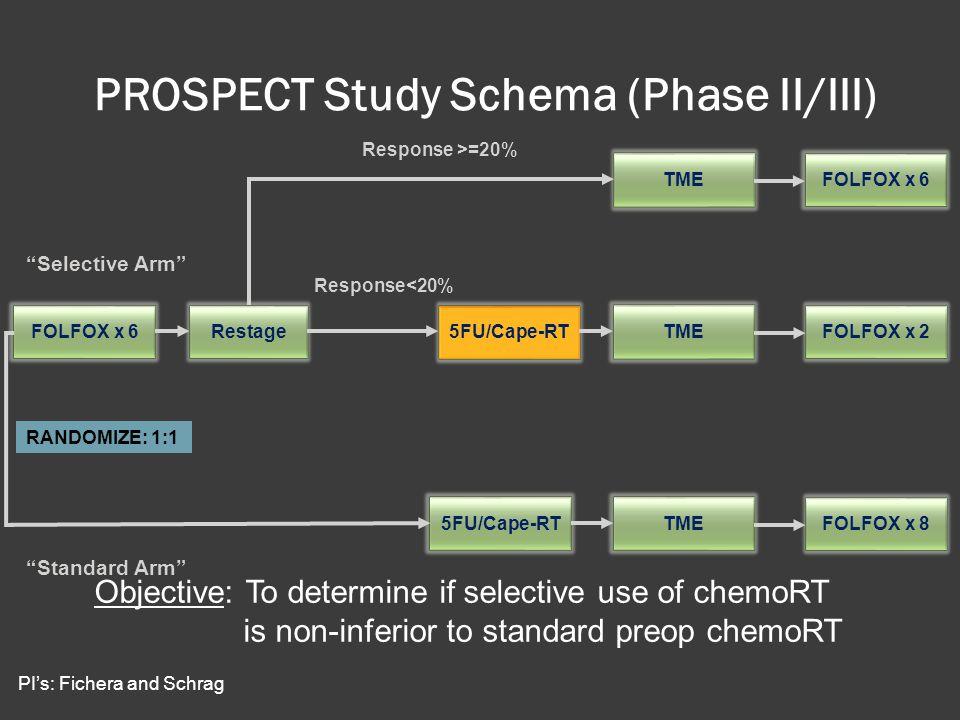 PROSPECT Study Schema (Phase II/III)