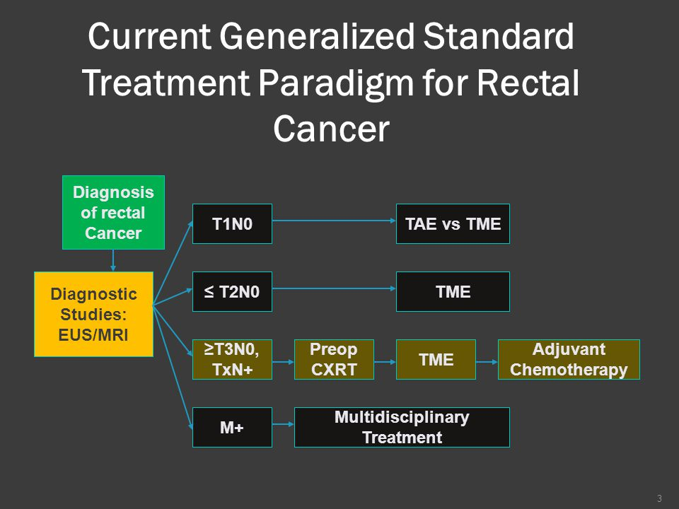 Current Generalized Standard Treatment Paradigm for Rectal Cancer