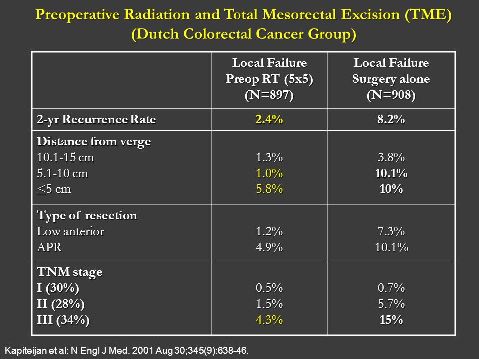 Preoperative Radiation and Total Mesorectal Excision (TME)