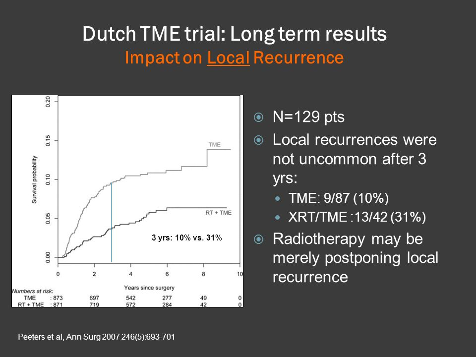 Dutch TME trial: Long term results Impact on Local Recurrence