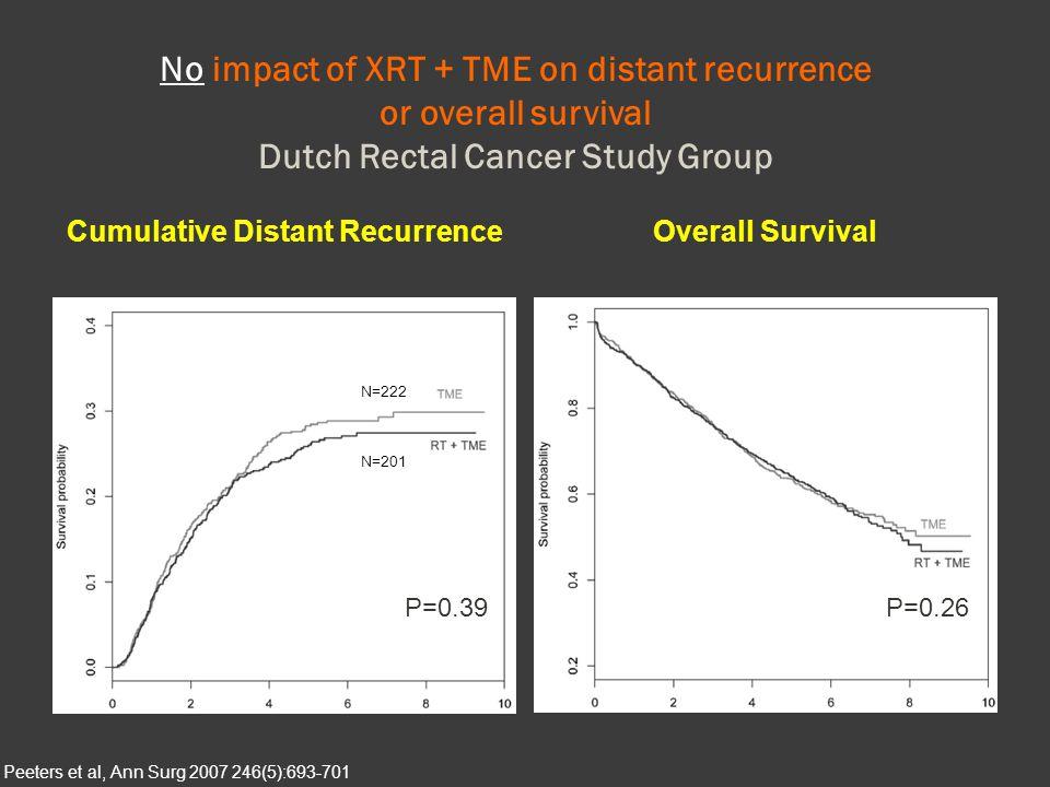 Cumulative Distant Recurrence Cumulative Distant Recurrence