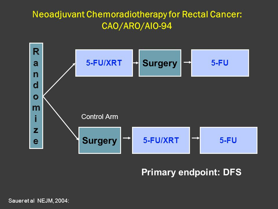 Neoadjuvant Chemoradiotherapy for Rectal Cancer: CAO/ARO/AIO-94