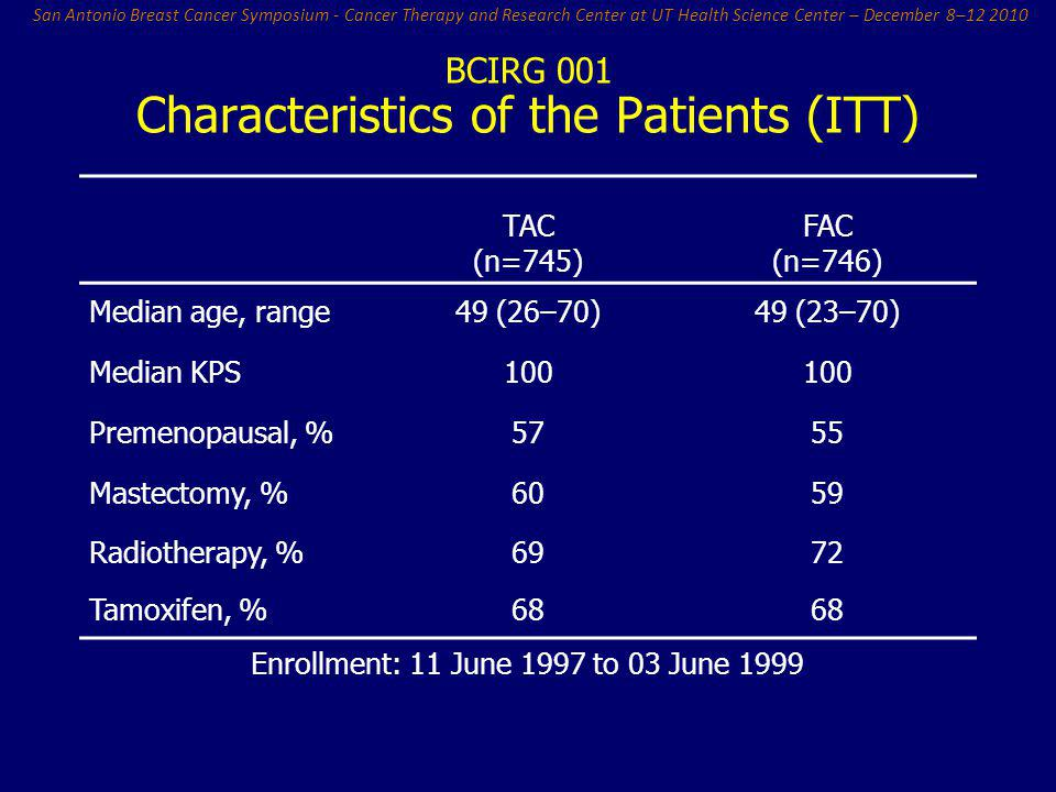 Characteristics of the Patients (ITT)