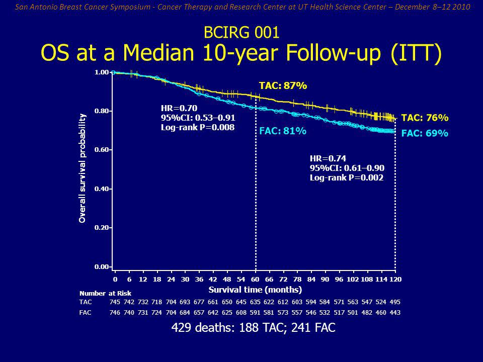 OS at a Median 10-year Follow-up (ITT)
