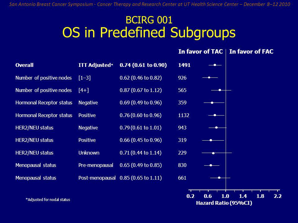 OS in Predefined Subgroups