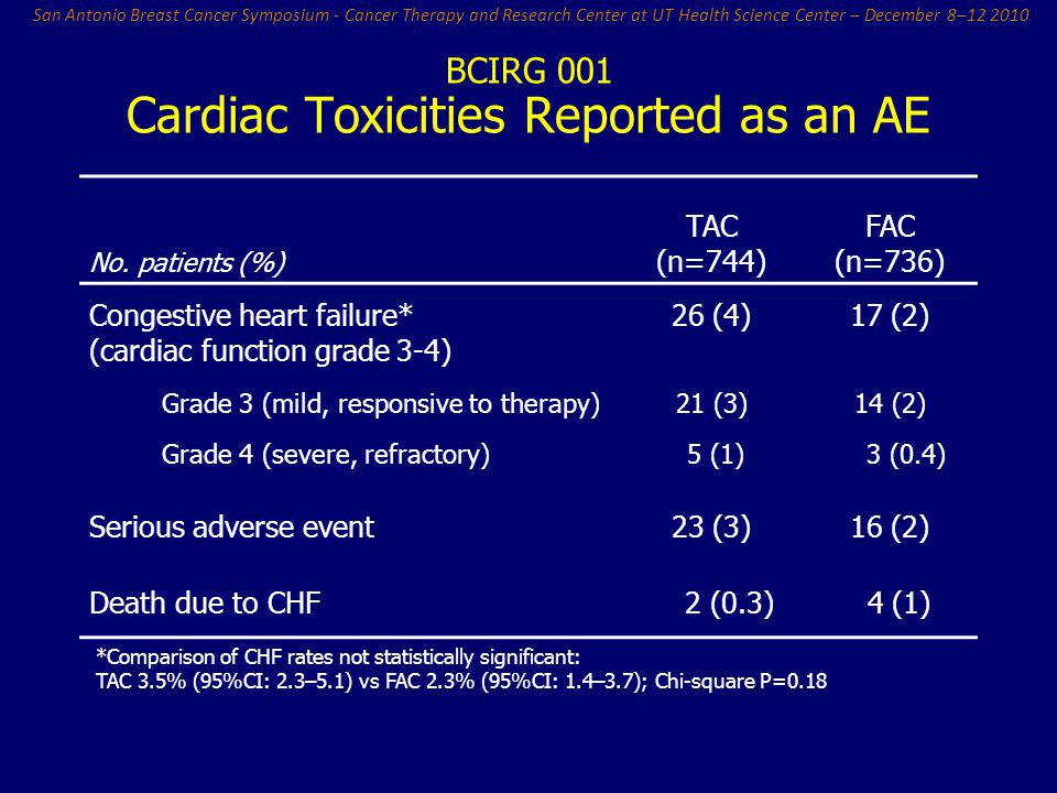Cardiac Toxicities Reported as an AE