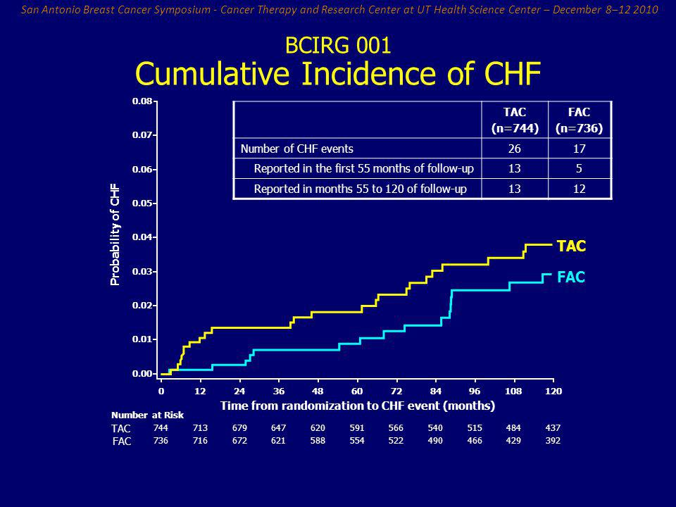 Cumulative Incidence of CHF