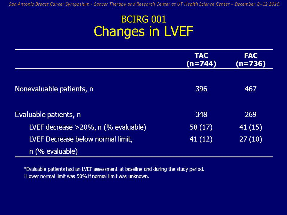 Changes in LVEF Nonevaluable patients, n Evaluable patients, n 396 348