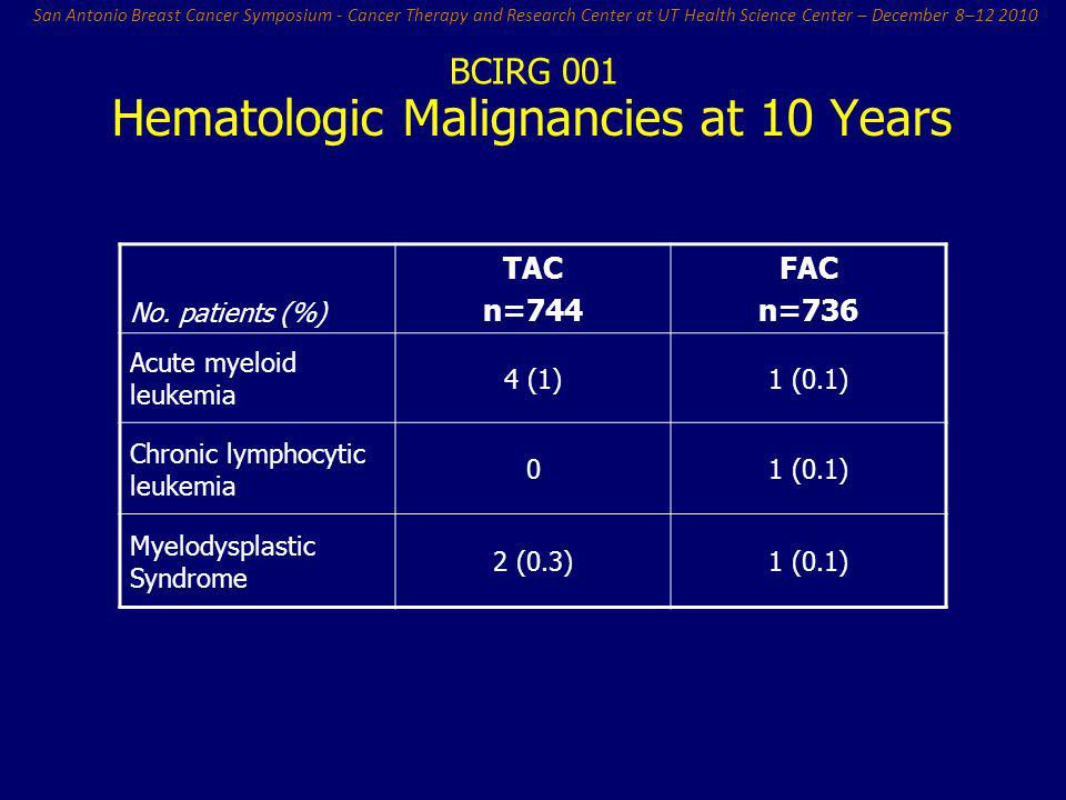 Hematologic Malignancies at 10 Years