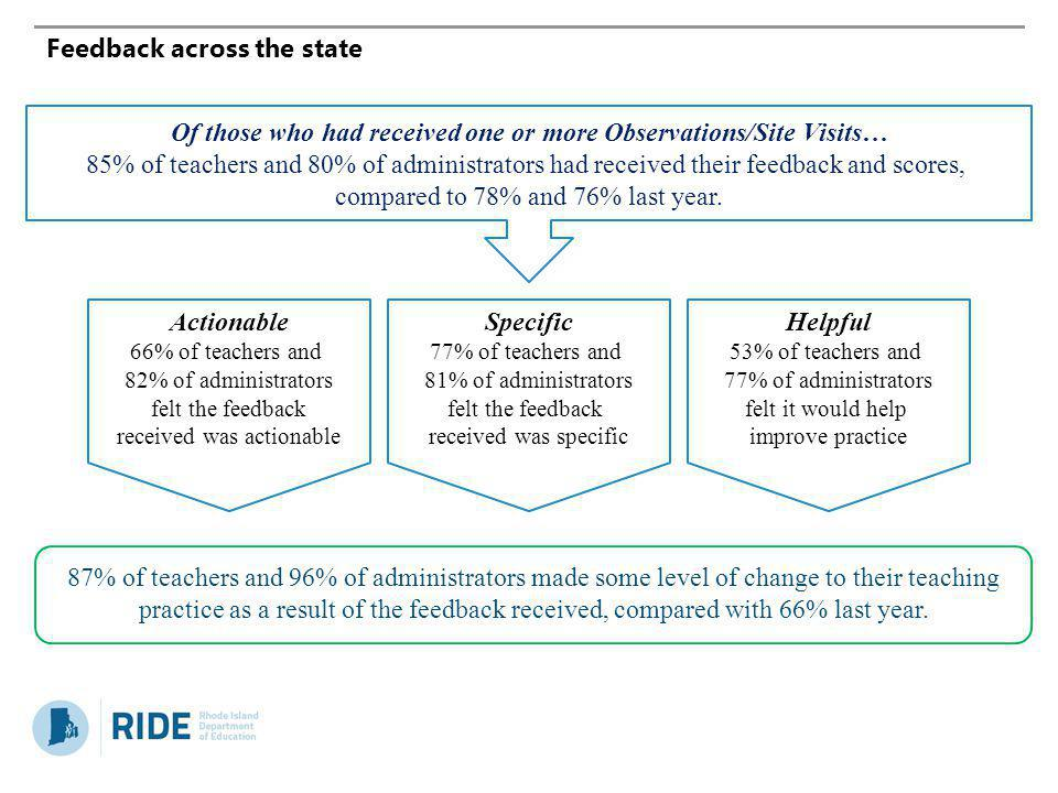 Feedback across the state
