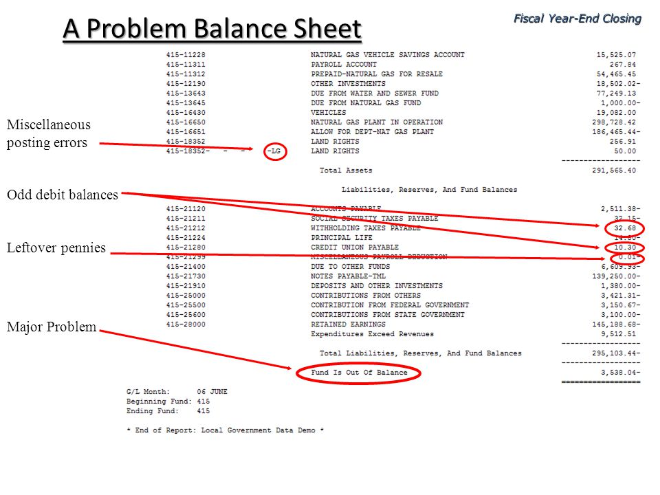 A Problem Balance Sheet