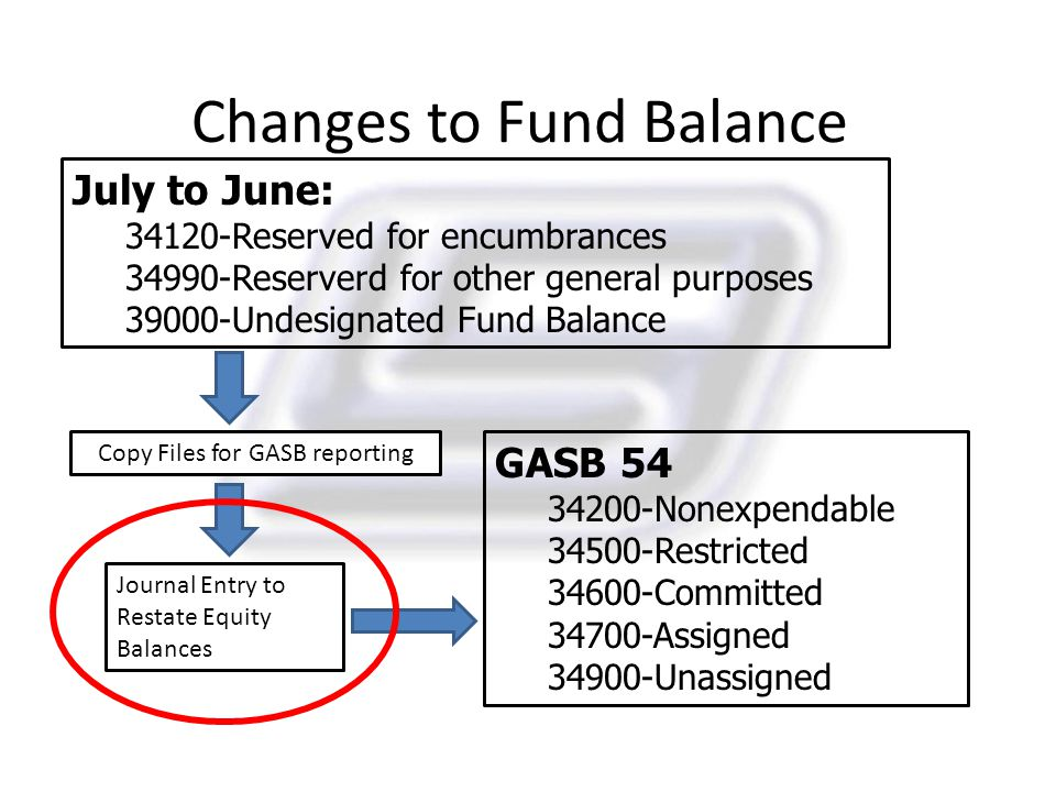 Changes to Fund Balance