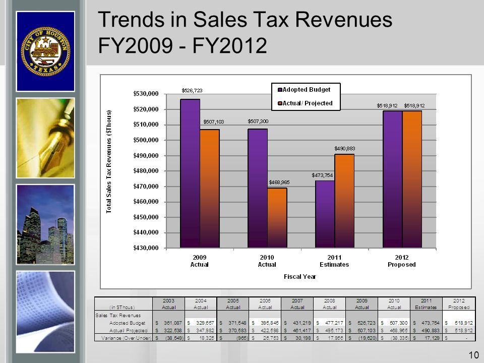 Trends in Sales Tax Revenues FY2009 - FY2012