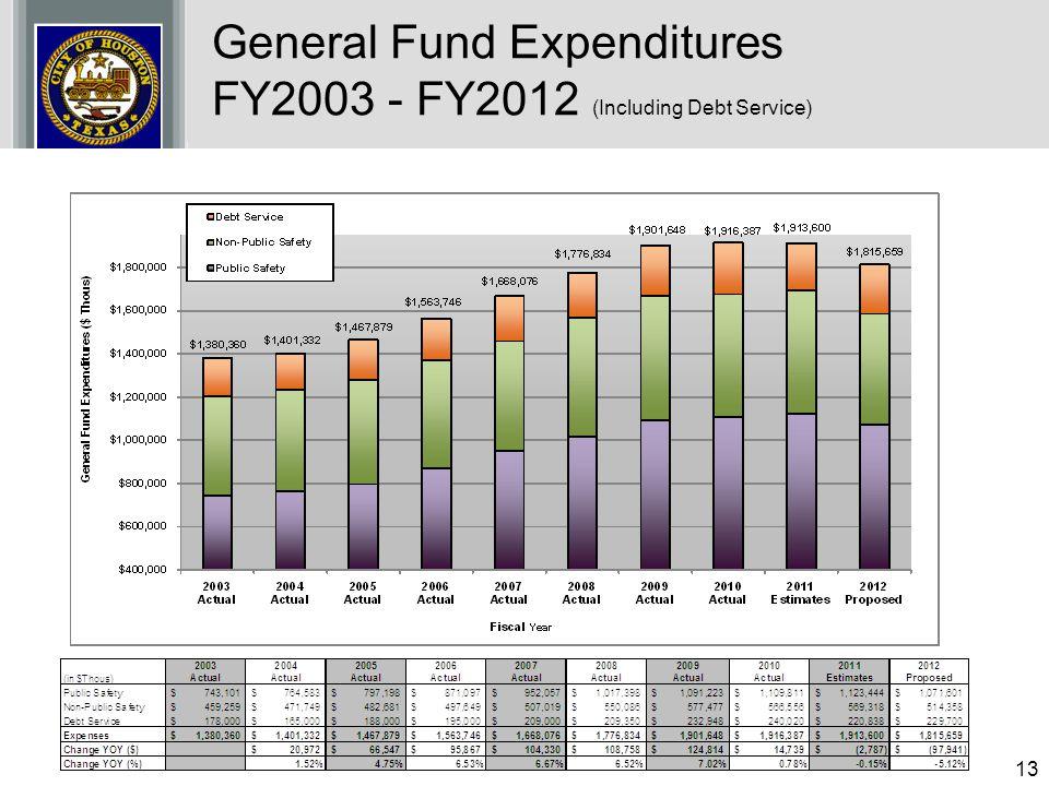 General Fund Expenditures FY2003 - FY2012 (Including Debt Service)