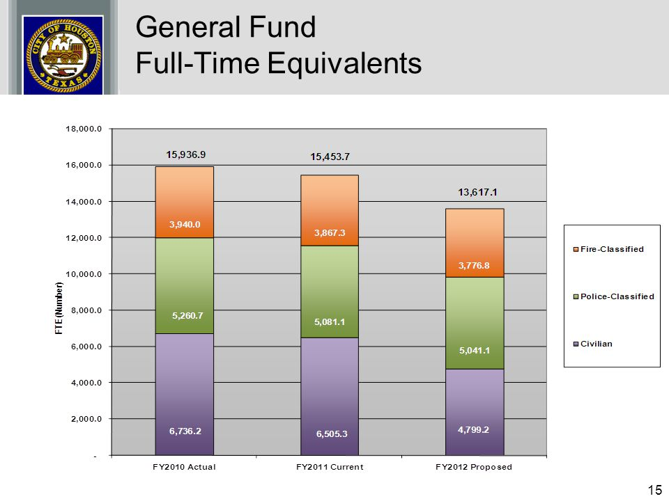 General Fund Full-Time Equivalents