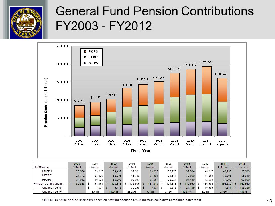 General Fund Pension Contributions FY2003 - FY2012