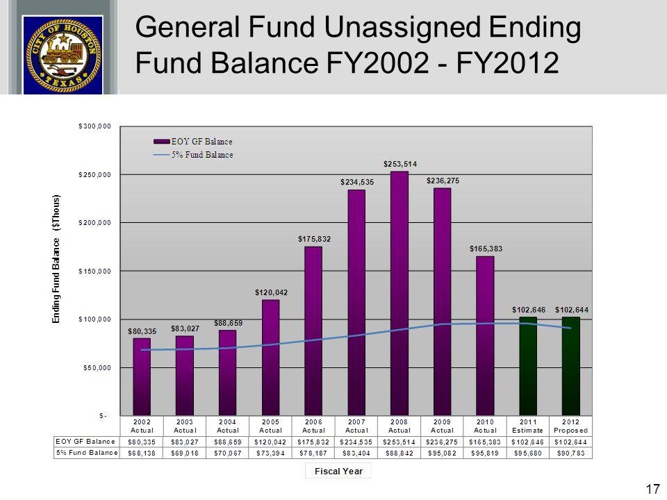 General Fund Unassigned Ending Fund Balance FY2002 - FY2012