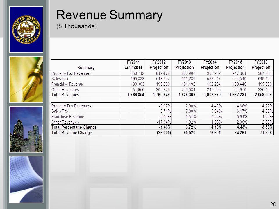 Revenue Summary ($ Thousands)