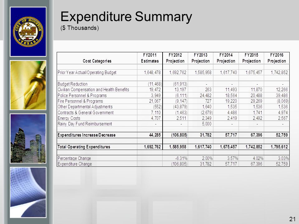 Expenditure Summary ($ Thousands)