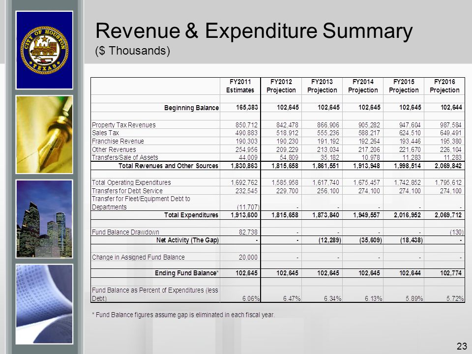 Revenue & Expenditure Summary ($ Thousands)