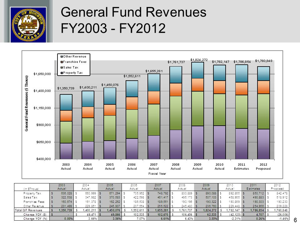 General Fund Revenues FY2003 - FY2012