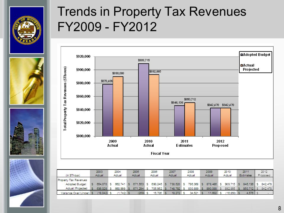 Trends in Property Tax Revenues FY2009 - FY2012