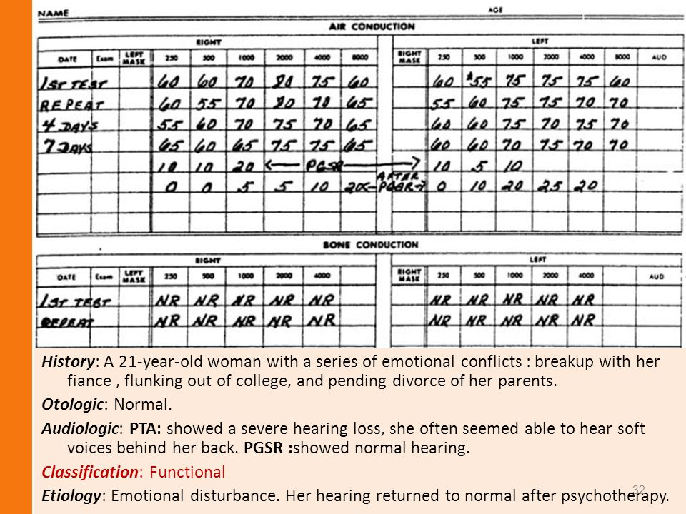 History: A 21-year-old woman with a series of emotional conflicts : breakup with her fiance , flunking out of college, and pending divorce of her parents.