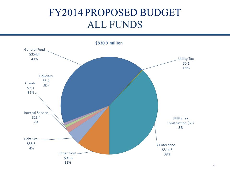 FY2014 PROPOSED BUDGET ALL FUNDS