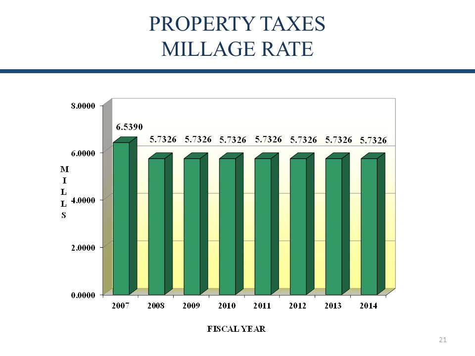 PROPERTY TAXES MILLAGE RATE