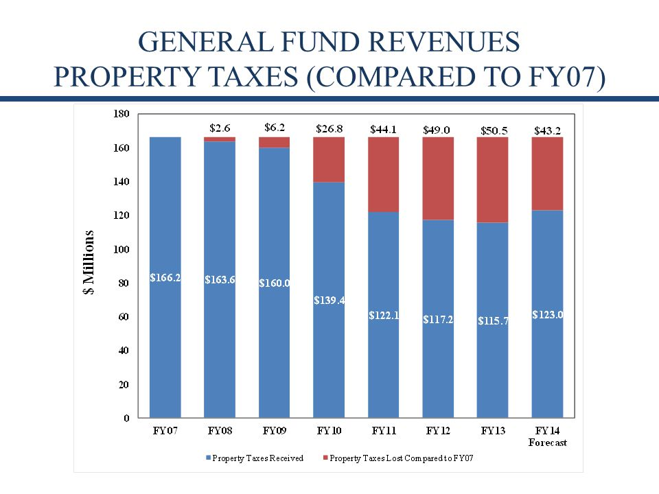 GENERAL FUND REVENUES PROPERTY TAXES (COMPARED TO FY07)