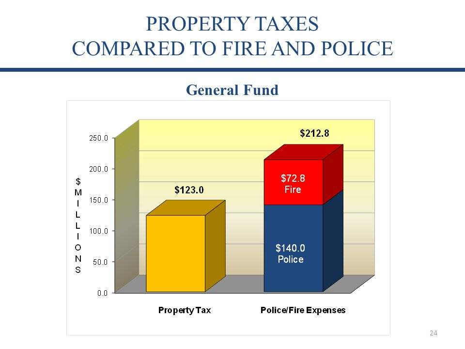 PROPERTY TAXES COMPARED TO FIRE AND POLICE