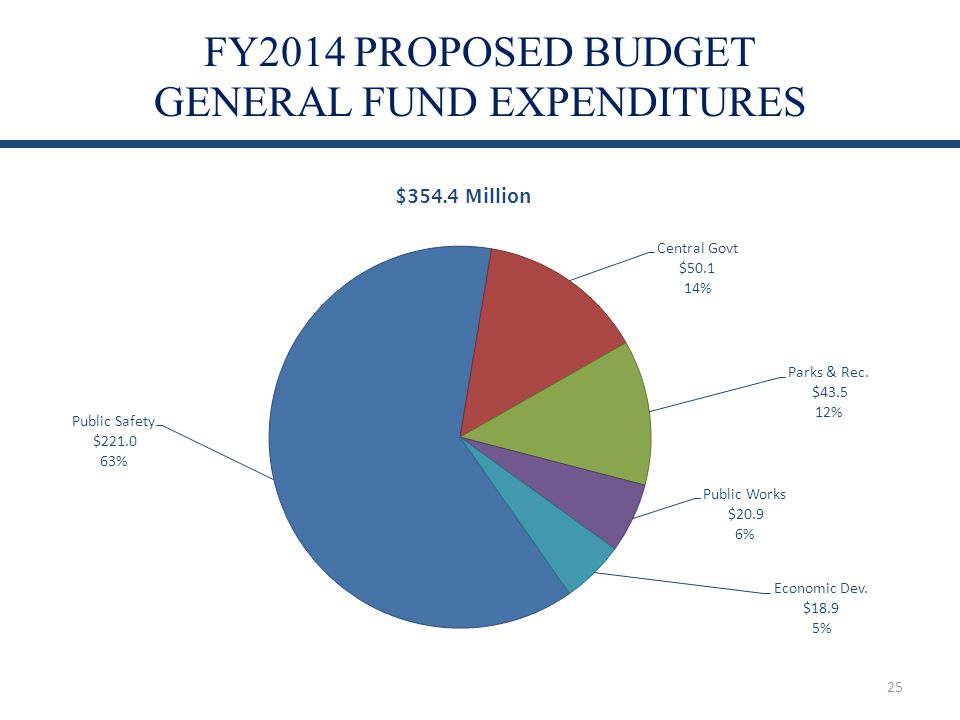 FY2014 PROPOSED BUDGET GENERAL FUND EXPENDITURES