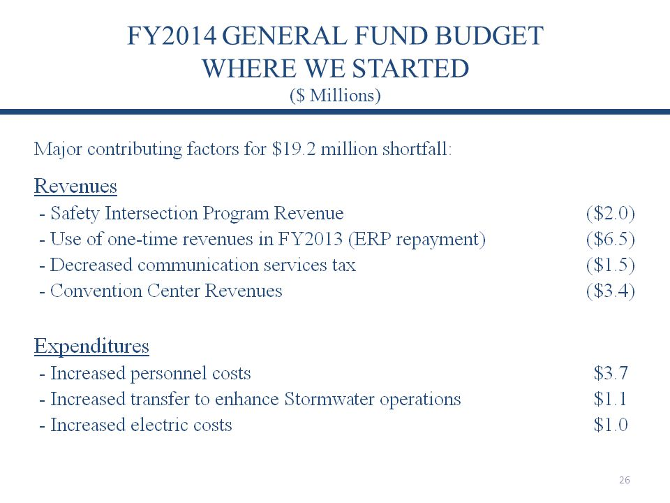 FY2014 GENERAL FUND BUDGET WHERE WE STARTED ($ Millions)
