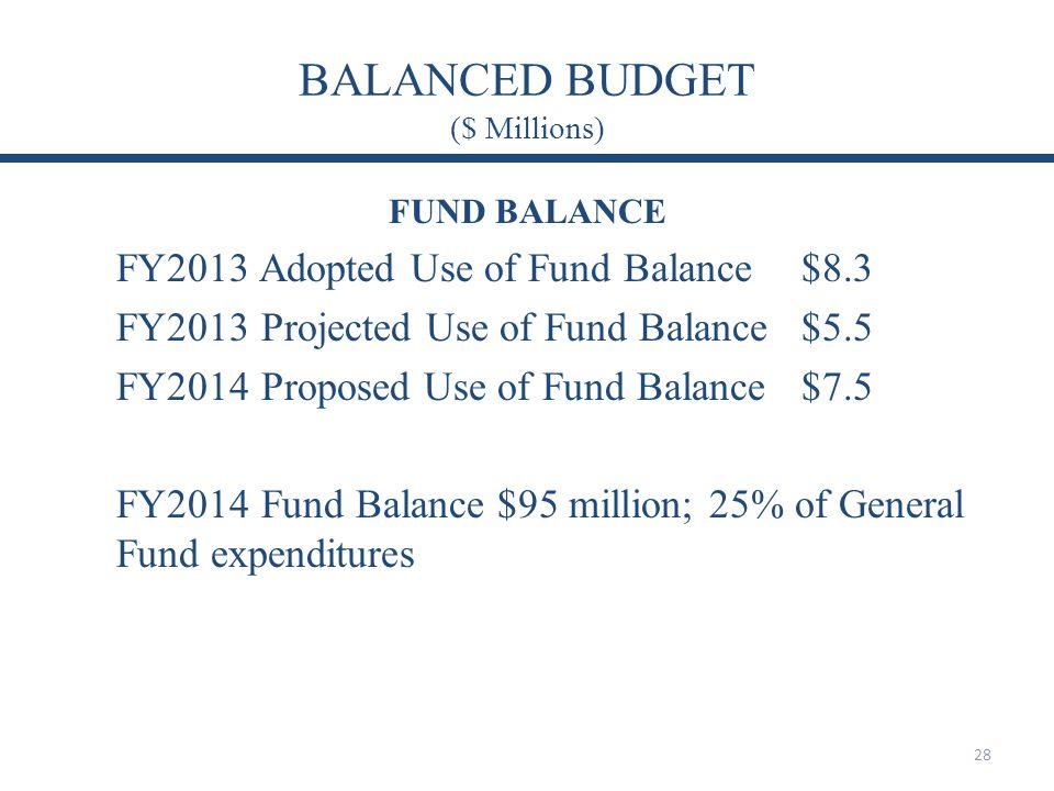 BALANCED BUDGET ($ Millions)