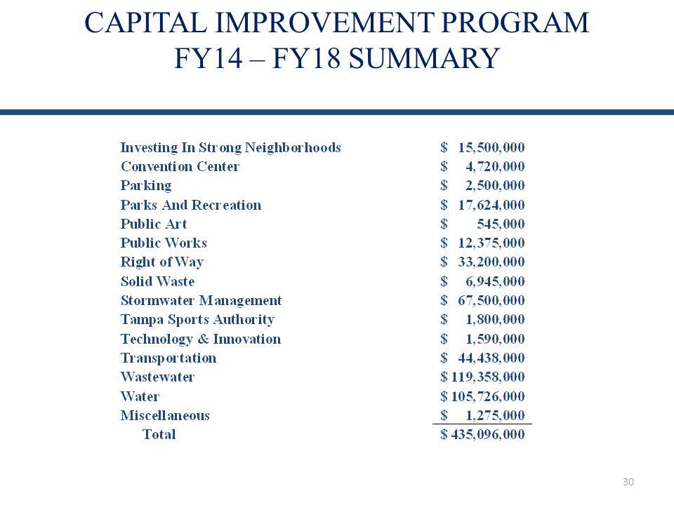 CAPITAL IMPROVEMENT PROGRAM FY14 – FY18 SUMMARY