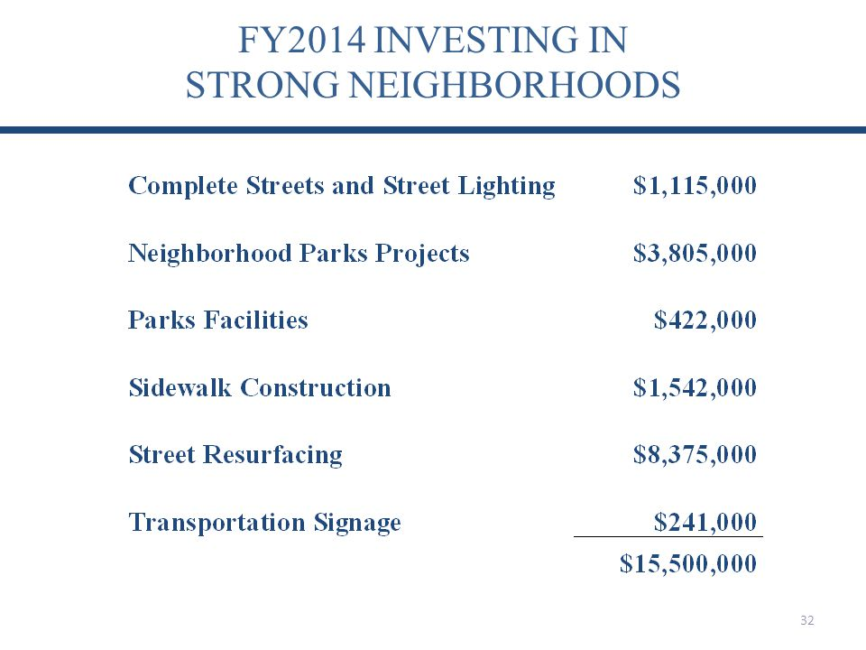 FY2014 INVESTING IN STRONG NEIGHBORHOODS