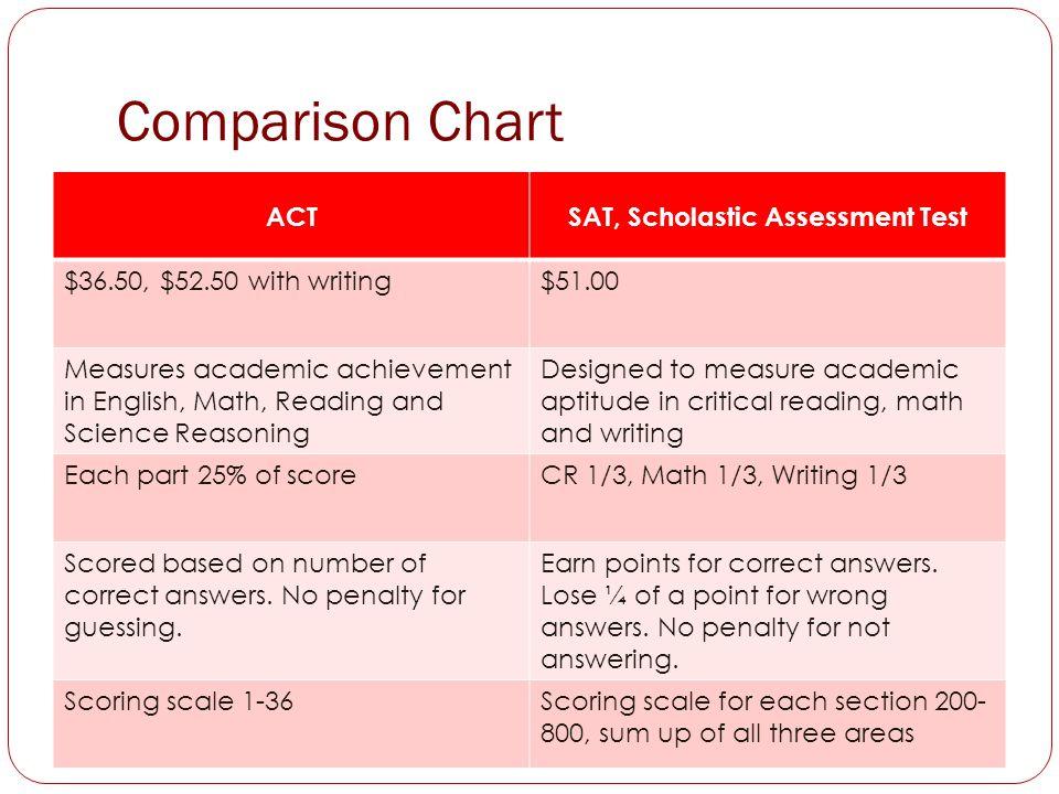 SAT, Scholastic Assessment Test