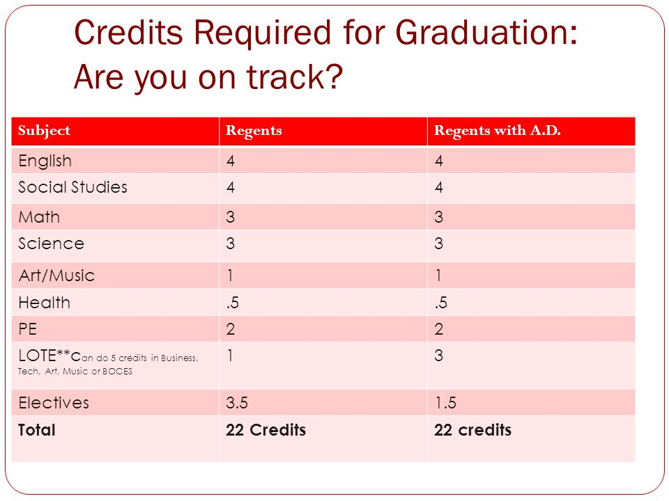 Credits Required for Graduation: Are you on track