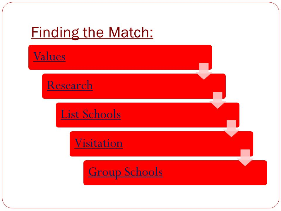 Finding the Match: Values Research List Schools Visitation