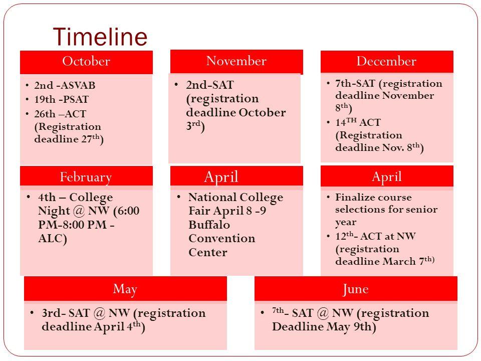 Timeline April October November December February May June