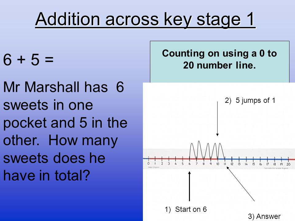 Addition across key stage 1