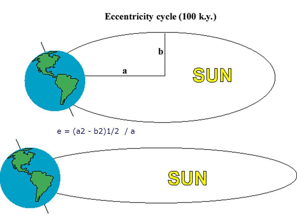 e = (a2 - b2)1/2 / a