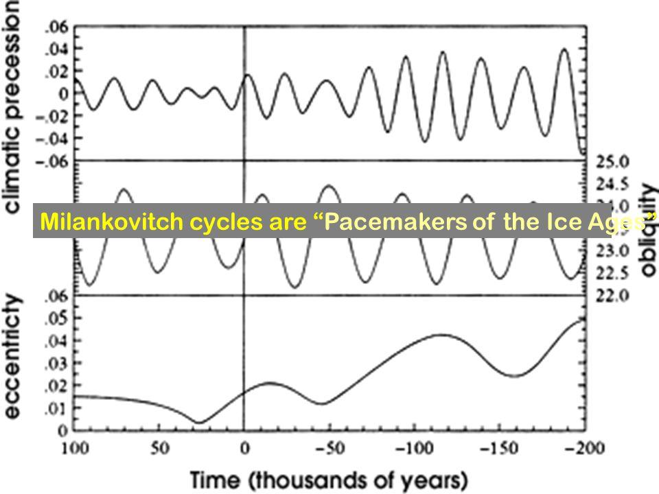 Milankovitch cycles are Pacemakers of the Ice Ages