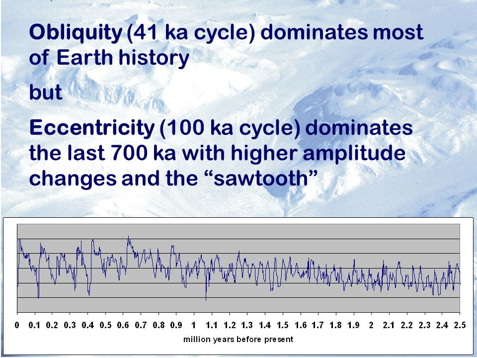 Obliquity (41 ka cycle) dominates most of Earth history